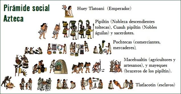 piramide-social-azteca