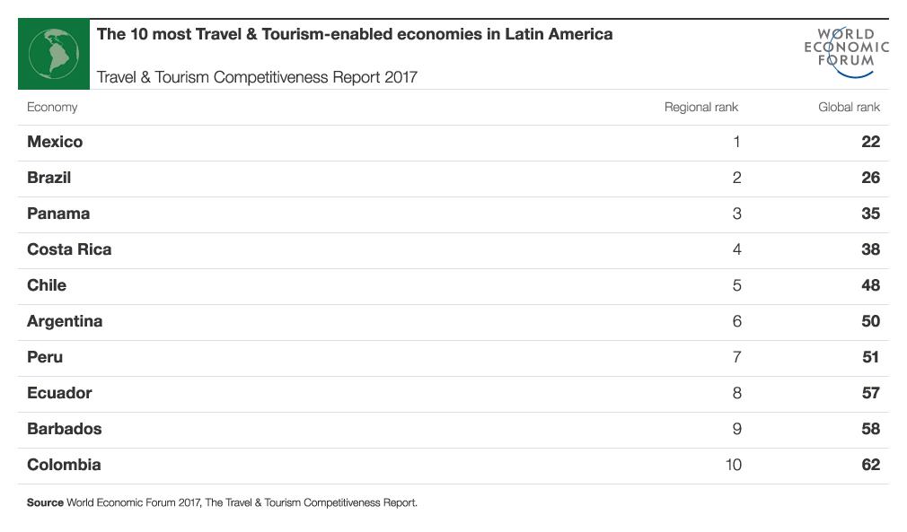 mexico mejor lugar latinoamerica para el turismo