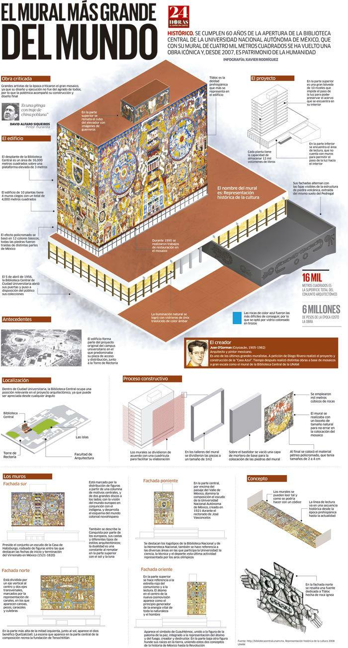 mural mas grande del mundo unam biblioteca central unam