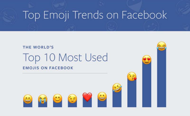 emojis mas usados en el mundo mexico