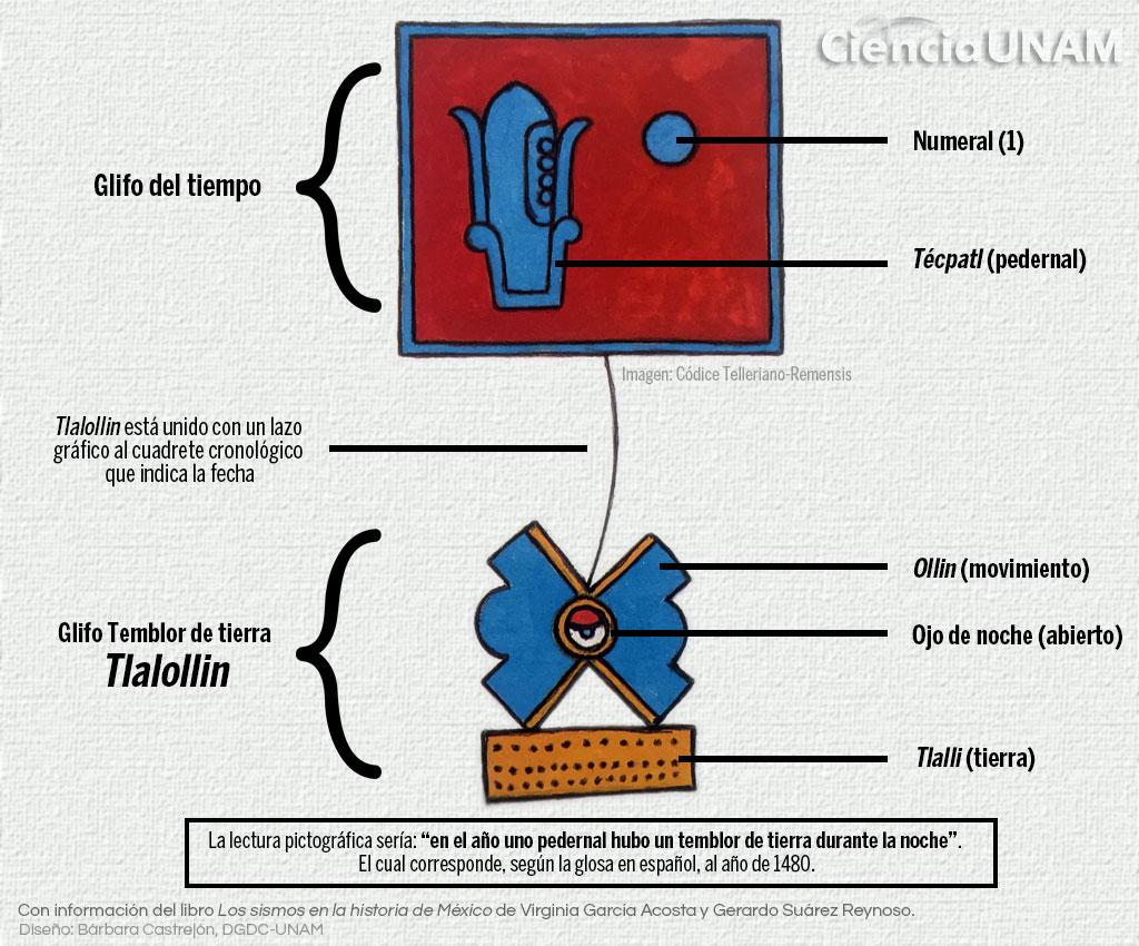 sismos-mexico-preshipanico-registros-codices